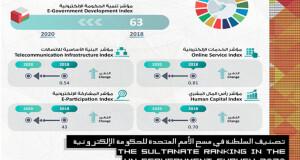 السلطنة الخامسة عربيا في قائمة الدول المتطورة جدا إلكترونيا