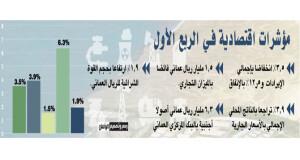91.5% انخفاضا فـي عجز الميزانية العامة