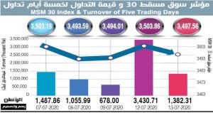 سوق مسقط يتراجع بنسبة 0.180%