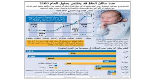 عدد سكان العالم قد يتقلص بحلول العام 2100