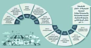 21981 عدد الأنشطة التجارية العشرة الأكثر تسجيلًا بالسلطنة خلال الربع الثاني