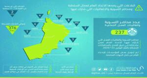 الاتحاد العام لعمال السلطنة: 237 محضر تسوية واتفاقية عمل جماعية