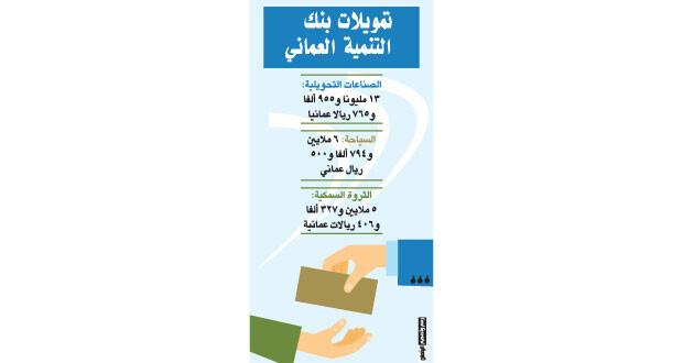 51.381 مليون ريال قروضا ممنوحة من (التنمية العماني)
