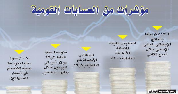 13.4% تراجعا بالناتج المحلي الاسمي بالربع الثاني