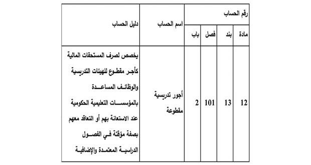 قـرار وزاري بتعديل دليل تصنيف الميزانية العامة للدولة