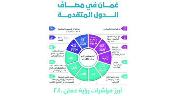 الأول من يناير المقبل .. رؤية عمان 2040 تدخل حيز التنفيذ