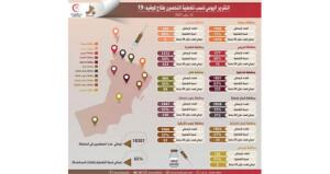 حملة التحصين ضد «كوفيد19» بلقاح «فايزر ـ بيونتيك» تتواصل على مستوى محافظات وولايات السلطنة