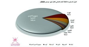 722 ألف برميل معدل الإنتاج اليومي للسلطنة من النفط الخام في ديسمبر الماضي