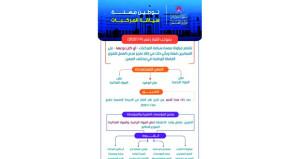 تنظيم مزاولة بعض المهن والأنشطة واقتصارها على العمانيين