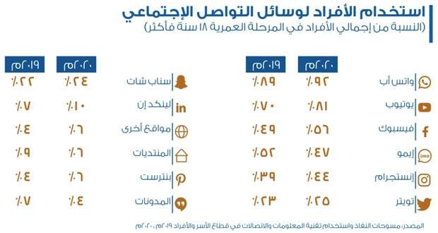 400 ألف هجمة سيبرانية استهدفت السلطنة العام الماضي