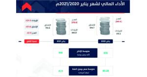 384.8 مليون ريال عماني الإيرادات المالية للسلطنة يناير الماضي