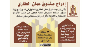 برأسمال 65.5 مليون ريال .. إدراج صندوق عمان العقاري بالسوق الموازية