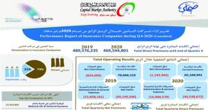 95.7 مليون ريال عماني إجمالي الأقساط التأمينية المباشرة المكتتبة خلال الربع الأخير من العام الماضي منخفضة بنسبة 7% عن العام السابق