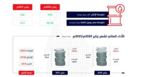 السلطنة تحصل على مليار و35 مليون ريال عماني من الاقتراض الخارجي والمحلي و«الاستثمار العماني» يدعمها بـ 600 مليون ريال
