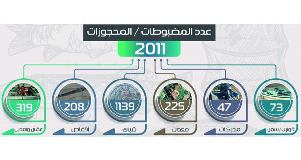 4298 مخالفة فـي قطاع الثروة السمكية العام الماضي