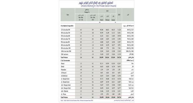 العمانيون المؤمن عليهم فـي القطاع الخاص يقتربون من 255 ألفا بنهاية مارس المنصرم