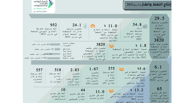 29.5 مليون برميل إنتاج السلطنة من النفط مارس الماضي
