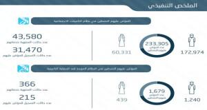 «التأمينات الاجتماعية»: إجمالي المؤمن عليهم النشطين يتجاوز 233 ألفا بنهاية العام الماضي
