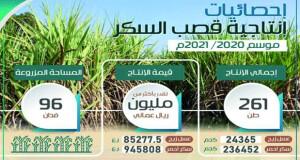 أكثر من مليون ريال عماني قيمة إنتاج محصول قصب السكر فـي الموسم الزراعي 2020/2021م