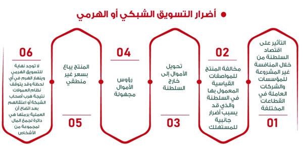 حظر البيع أو الإعلان والترويج للسلع والمنتجات والخدمات من خلال التسويق الشبكي والهرمي