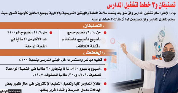 الاحتراز فـي صلب «تشغيل المدارس».. ومعالجة لـ«فاقد التعلم»