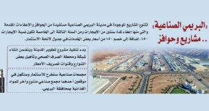 بأكثر من 227.5 مليون ريال عماني.. توطين 456 مشروعا فـي «البريمي الصناعية»