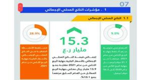 15.3 مليار ريال عماني إجمالي الناتج المحلي بالأسعار الجارية فـي الربع الثاني من العام الحالي