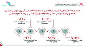 6571 سجلا للمستثمرين الخليجيين فـي السلطنة نهاية الربع الثاني من العام الحالي