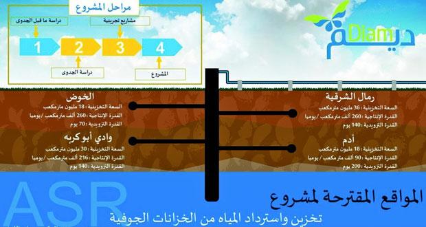 الهيئة العامة للمياه تعتزم تنفيذ أكبر مشروع على مستوى العالم العربي لتخزين المياه في أحواض جوفية طبيعية